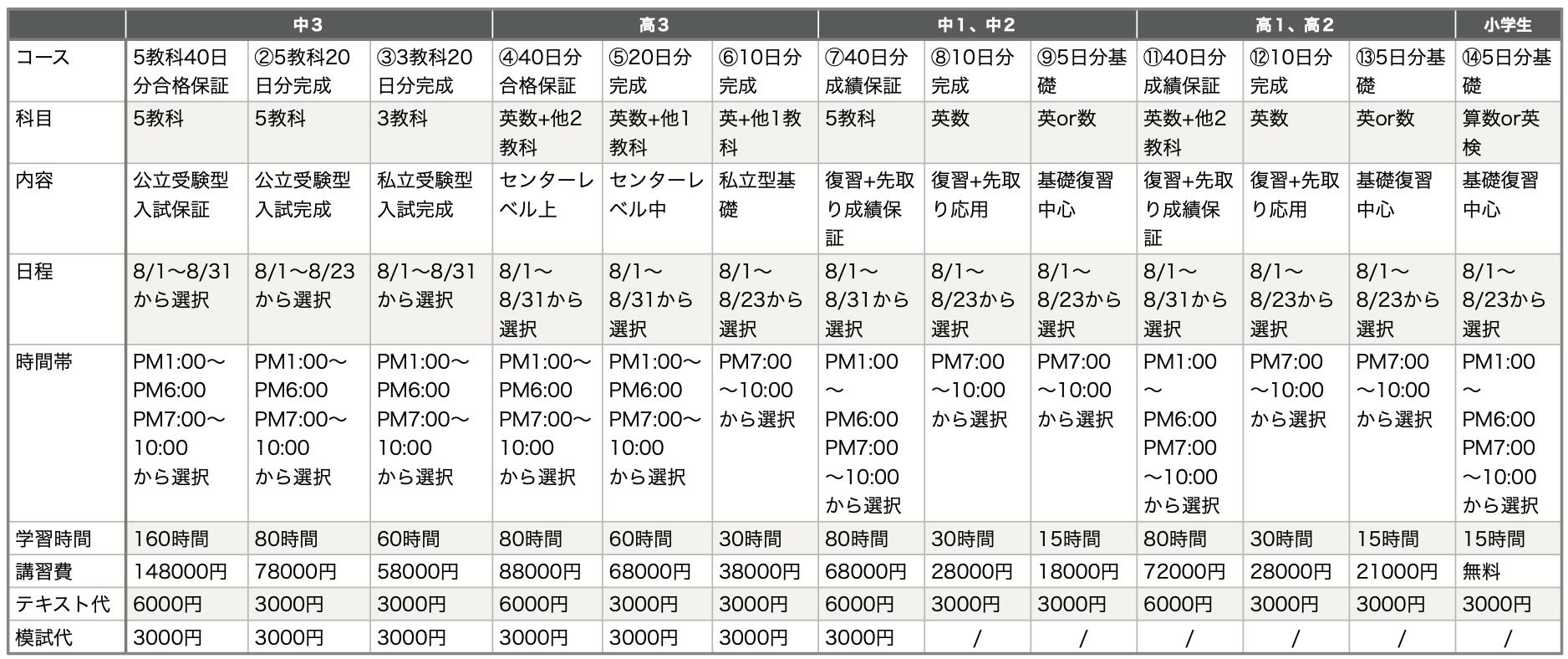 夏期講習料金日程表
